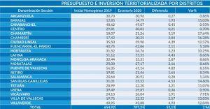Presupuestos Madrid 2020