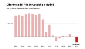 Madrid supera a Cataluña en PIB por primera vez desde la recuperación económica.