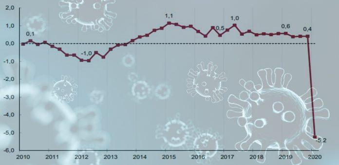 PIB economía española desplome