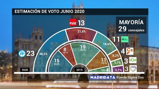 Elecciones PP